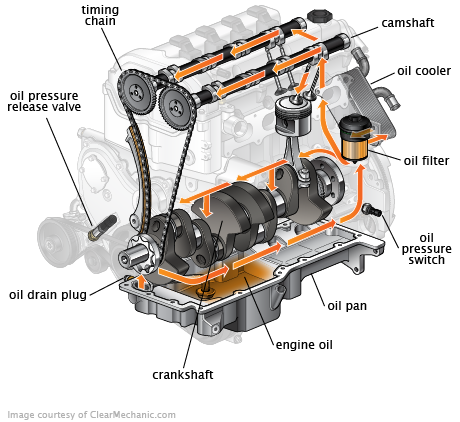 engine oil diagram why engine oil changes are so critical  never ever neglect or go motor oil diagram why engine oil changes are so critical